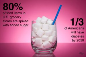 80% of products in US grocery stores are spiked with added sugar.  1/3 of Americans will have diabetes by 2050.